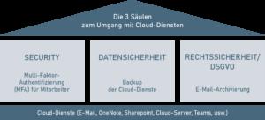 Die 3 Säulen zum Umgang mit Cloud-Diensten