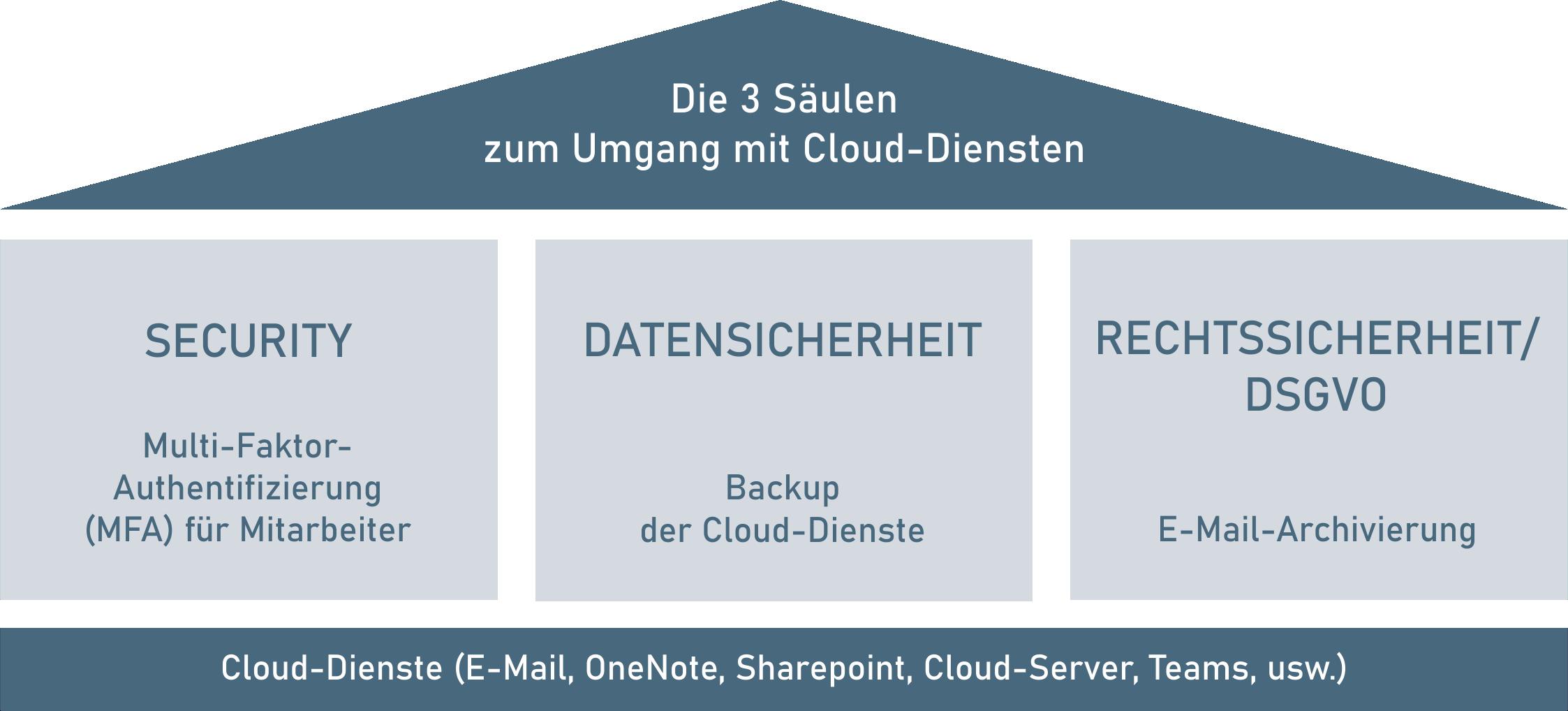 Drei Säulen zum Umgang mit Cloud-Diensten